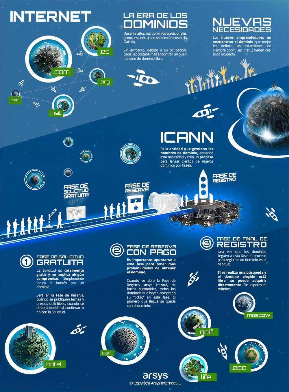 Infografía: La era de los nuevos dominios