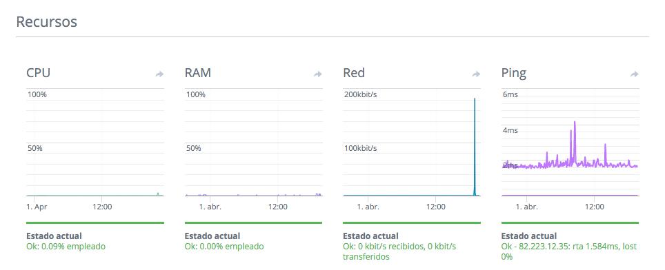 MonitorizacionCloud