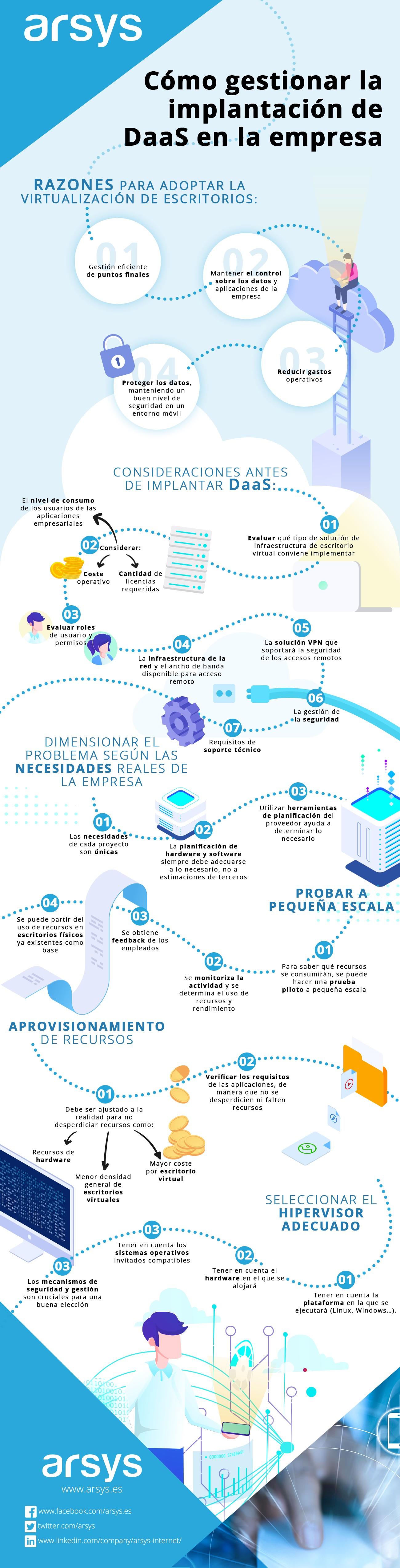 Infografía: Cómo gestionar la implantación de DaaS en la empresa